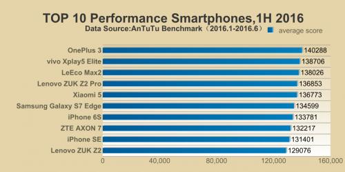 AnTuTu-Top-10-performance-smartphone-H1-2016_1