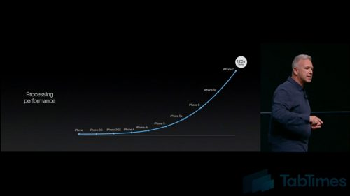 apple-event-iphone-7-and-7-plus-iphone-performance-history